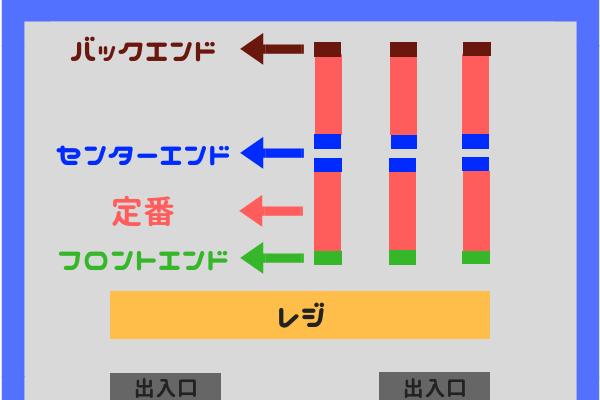 定番とエンドの図解