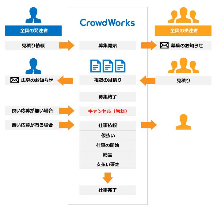 プロジェクト形式の流れ