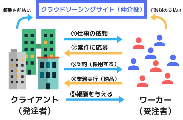 クラウドソーシングの図解