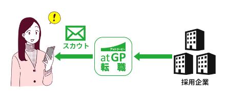 atgpスカウトサービス
